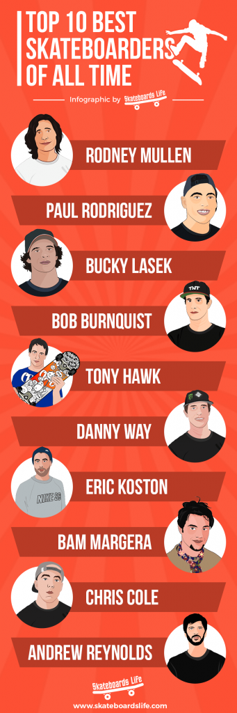Top 10 Best Skateboarders Infographic